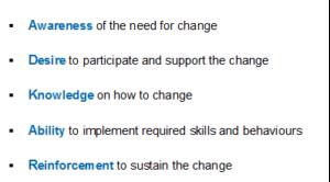 Prosci Change Management Employee Orientation – PMSolutions – Online